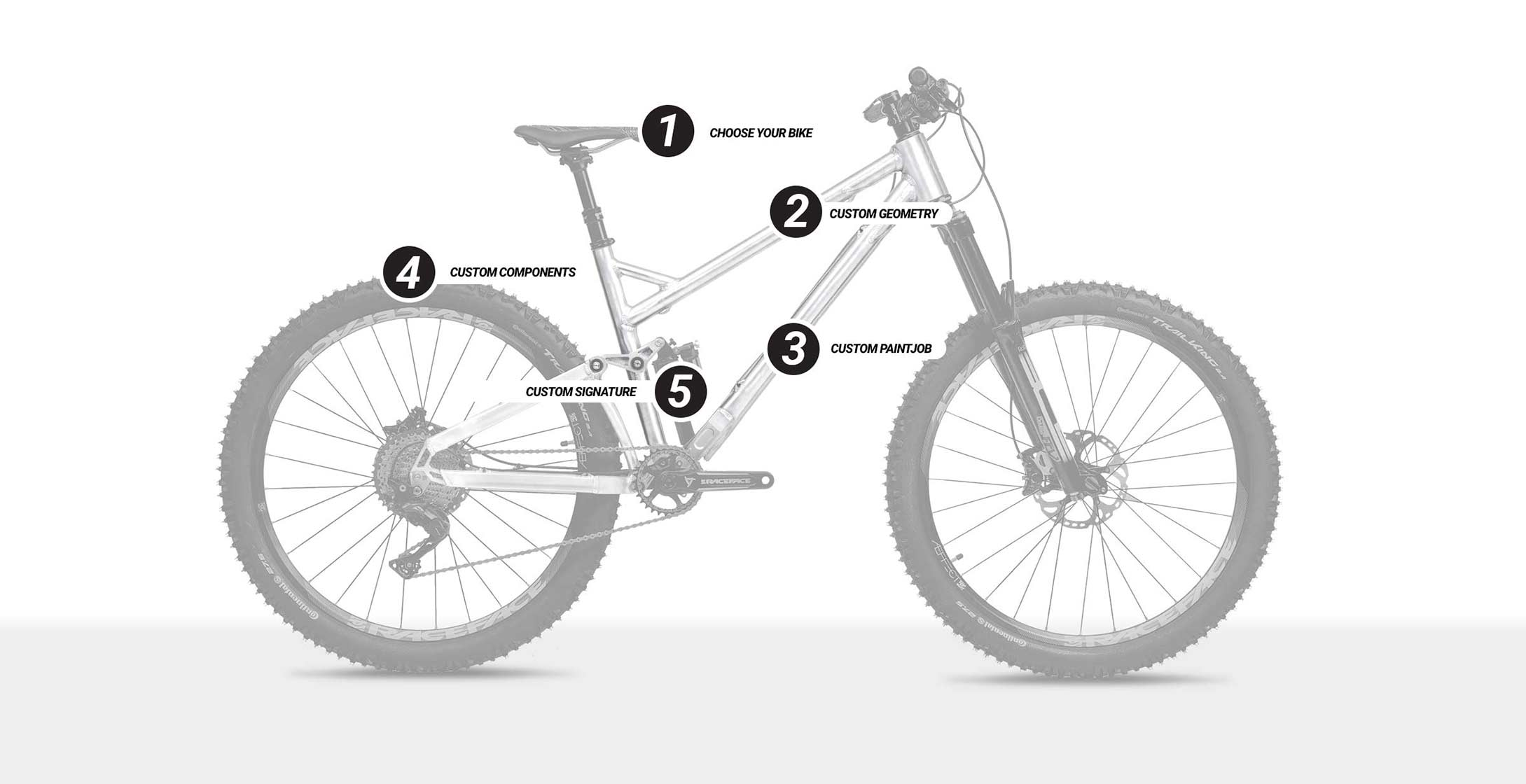 Custom bike - choose your details
